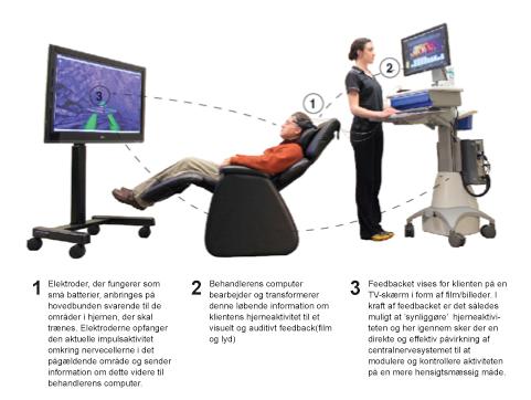 Hvordan EEG Biofeedback mentaltræning foregår